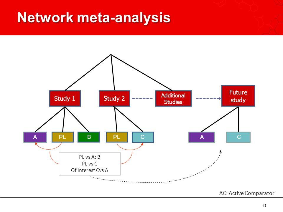 Network meta-analysis 13 Study 1Study 2 Future study A PL B A C C PL vs A: B PL vs C Of Interest Cvs A Additional Studies AC: Active Comparator