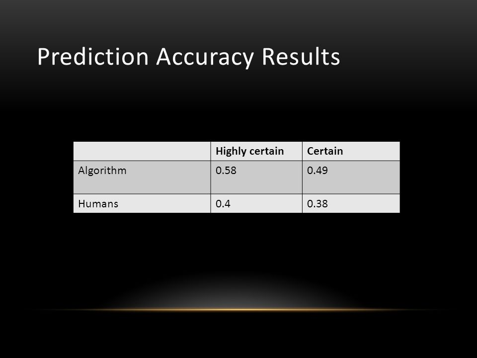 Prediction Accuracy Results Highly certainCertain Algorithm0.580.49 Humans0.40.38