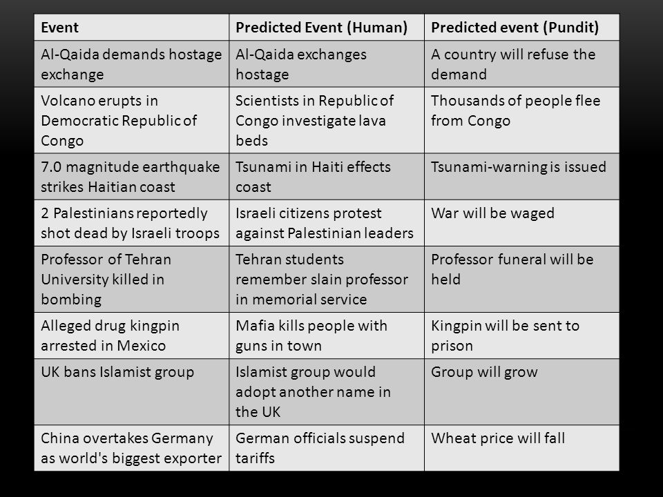 EventPredicted Event (Human)Predicted event (Pundit) Al-Qaida demands hostage exchange Al-Qaida exchanges hostage A country will refuse the demand Volcano erupts in Democratic Republic of Congo Scientists in Republic of Congo investigate lava beds Thousands of people flee from Congo 7.0 magnitude earthquake strikes Haitian coast Tsunami in Haiti effects coast Tsunami-warning is issued 2 Palestinians reportedly shot dead by Israeli troops Israeli citizens protest against Palestinian leaders War will be waged Professor of Tehran University killed in bombing Tehran students remember slain professor in memorial service Professor funeral will be held Alleged drug kingpin arrested in Mexico Mafia kills people with guns in town Kingpin will be sent to prison UK bans Islamist groupIslamist group would adopt another name in the UK Group will grow China overtakes Germany as world s biggest exporter German officials suspend tariffs Wheat price will fall