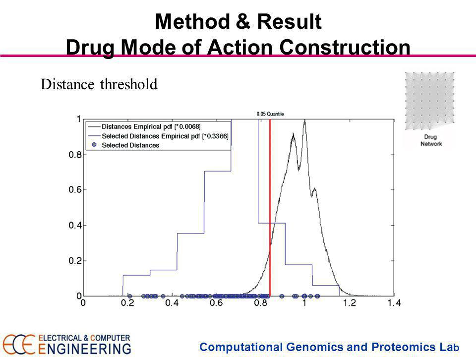 Computational Genomics and Proteomics La b Method & Result Drug Mode of Action Construction Distance threshold