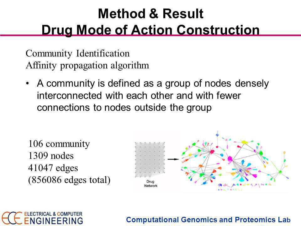 Computational Genomics and Proteomics La b Method & Result Drug Mode of Action Construction A community is defined as a group of nodes densely interconnected with each other and with fewer connections to nodes outside the group Community Identification Affinity propagation algorithm 106 community 1309 nodes 41047 edges (856086 edges total)