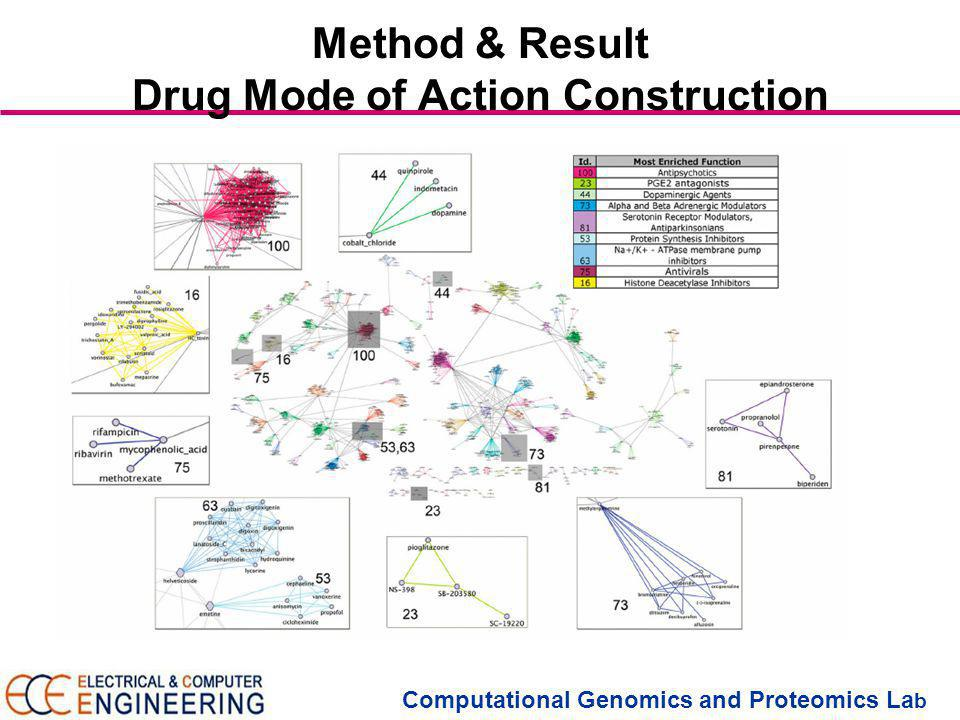 Computational Genomics and Proteomics La b Method & Result Drug Mode of Action Construction
