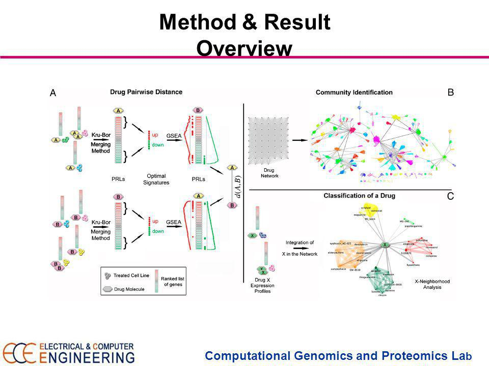 Computational Genomics and Proteomics La b Method & Result Overview