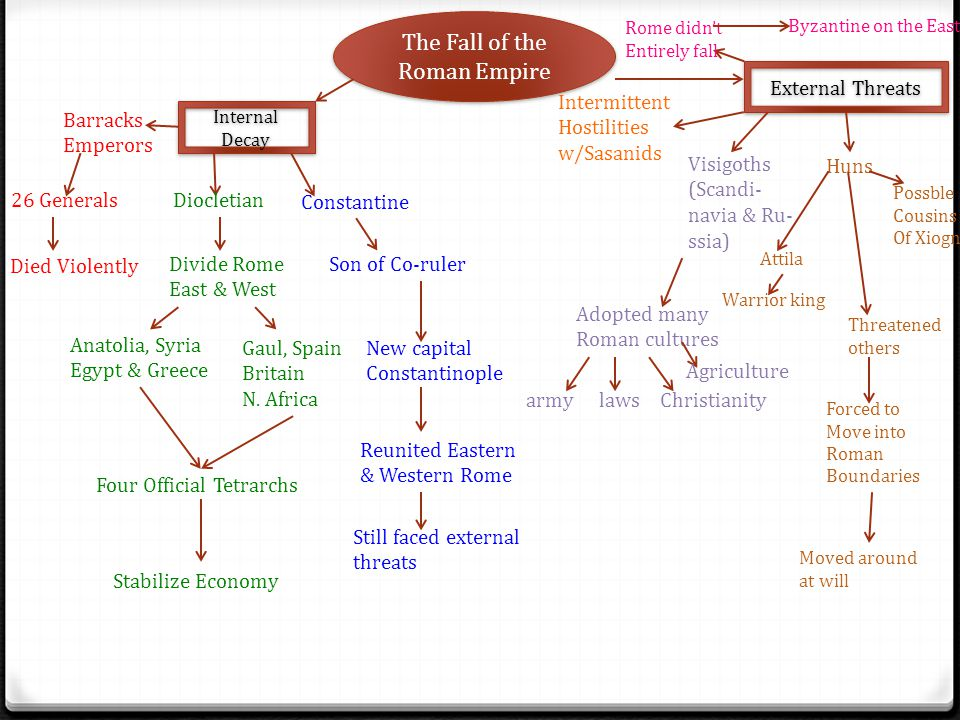 The Fall of the Roman Empire Internal Decay Barracks Emperors 26 Generals Died Violently Diocletian Divide Rome East & West Anatolia, Syria Egypt & Gr