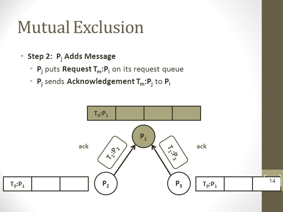 Step 2: P j Adds Message P j puts Request T m :P i on its request queue P j sends Acknowledgement T m :P j to P i P1P1 P2P2 P3P3 T 1 :P 2 T 1 :P 3 T 0 :P 1 ack Mutual Exclusion 14
