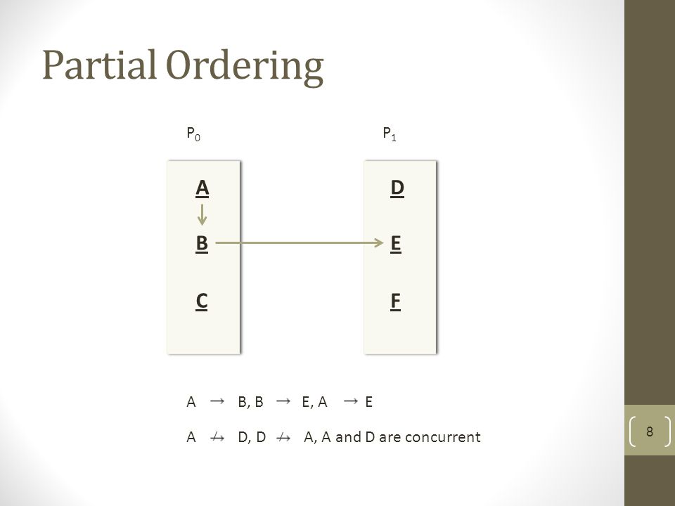 Partial Ordering P0P0 P1P1 A B D C E F A  B, B  E, A  E A  D, D  A, A and D are concurrent / / 8