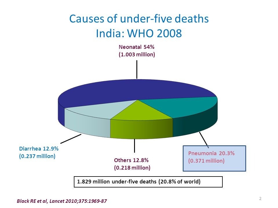 Causes of under-five deaths India: WHO 2008 Pneumonia 20.3% (0.371 million) Diarrhea 12.9% (0.237 million) Others 12.8% (0.218 million) Neonatal 54% (