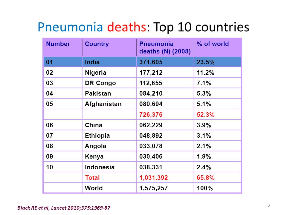 Pneumonia deaths: Top 10 countries Black RE et al, Lancet 2010;375:1969-87 NumberCountryPneumonia deaths (N) (2008) % of world 01India371,60523.5% 02N