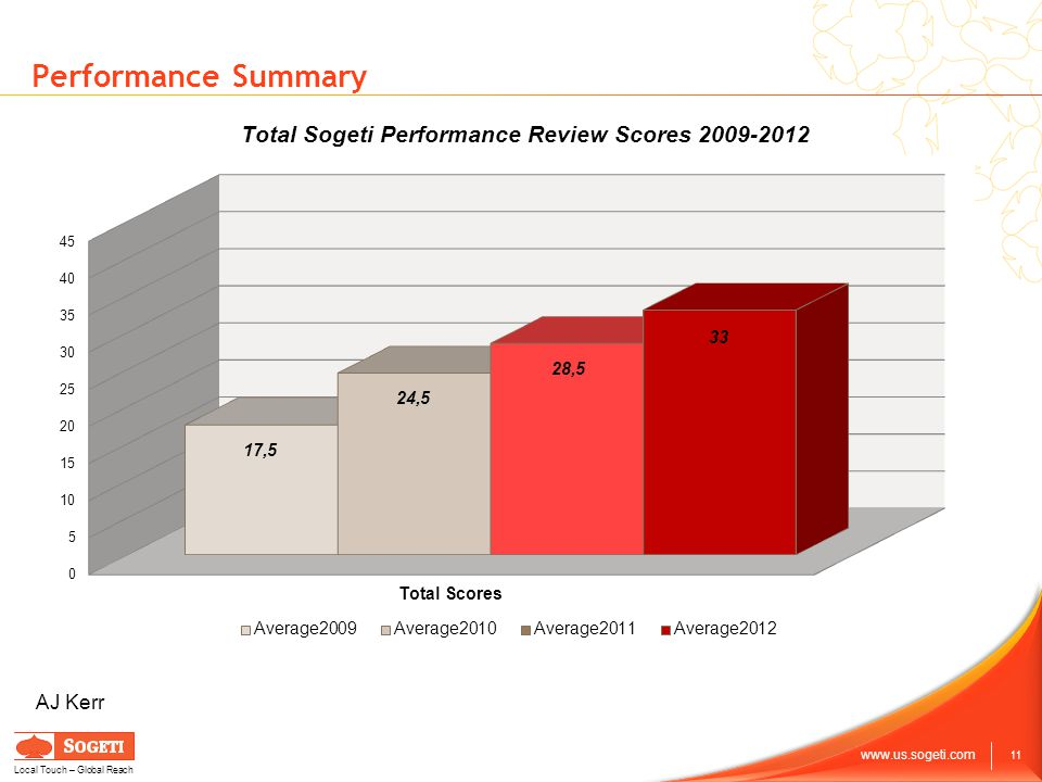 11 www.us.sogeti.com Local Touch – Global Reach Performance Summary AJ Kerr Total Sogeti Performance Review Scores 2009-2012