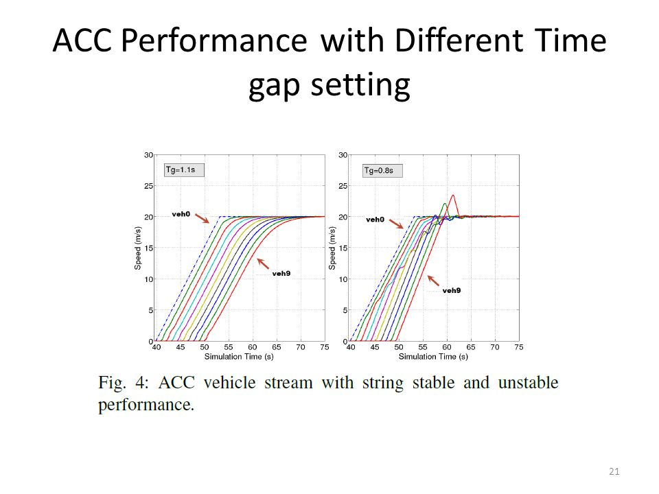 ACC Performance with Different Time gap setting 21