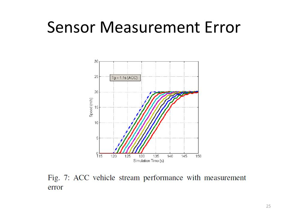 Sensor Measurement Error 25