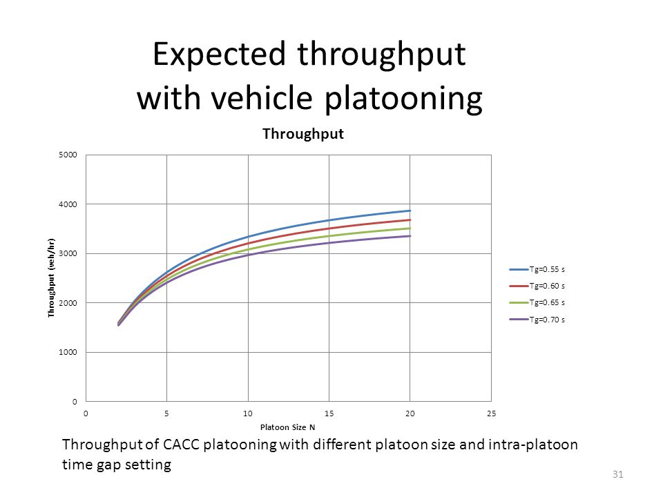 Expected throughput with vehicle platooning 31 Throughput of CACC platooning with different platoon size and intra-platoon time gap setting