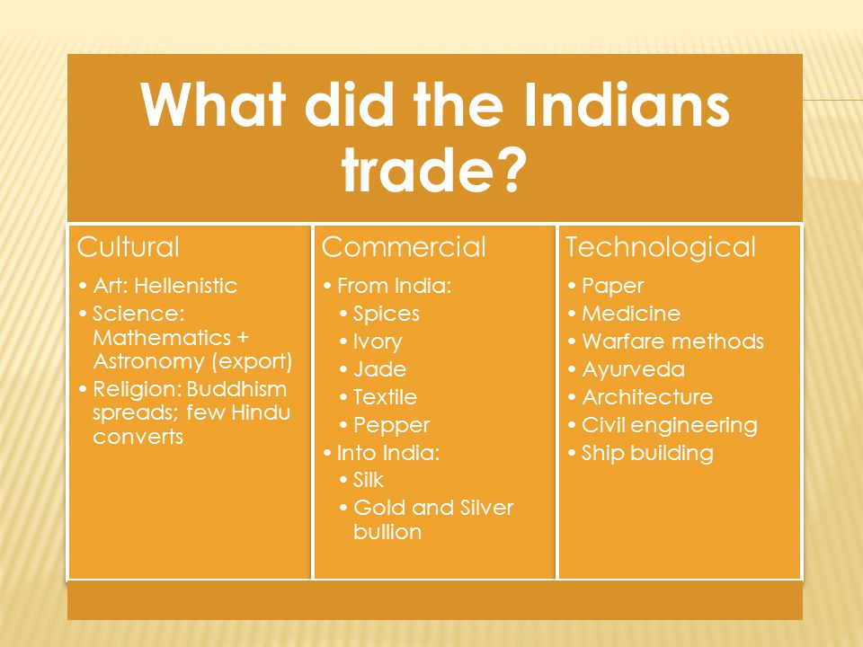 What did the Indians trade.