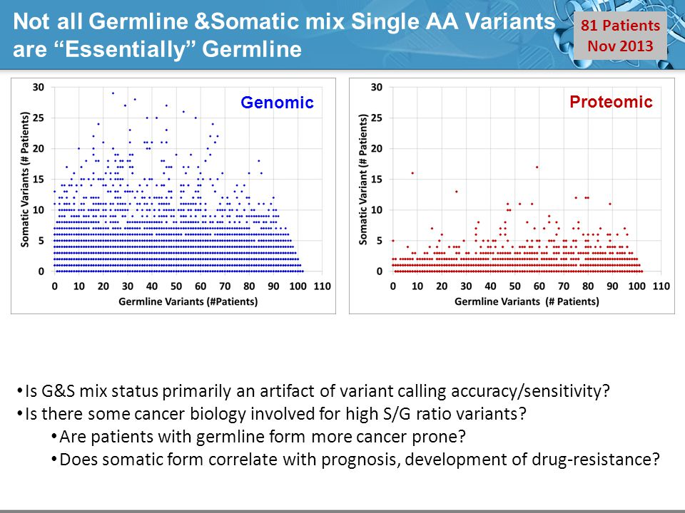 Wide Range of Somatic Single AA Variants/Patient Low confidence thresholds applied to calls Variants:>2 QUAL score (phred-scaled) Alternative splices:>1 read Skip