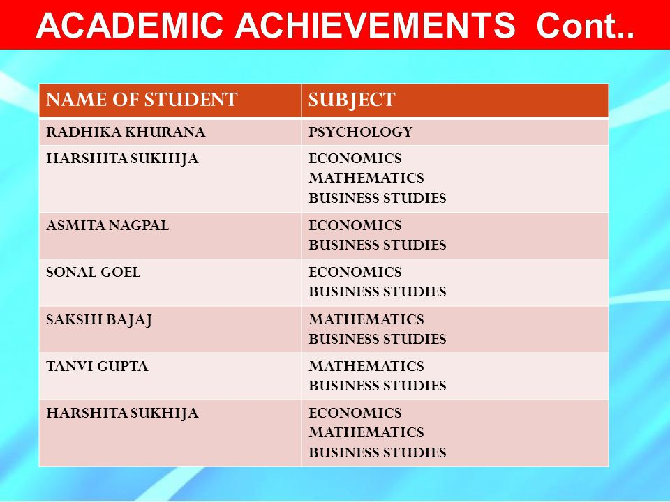 NAME OF STUDENTSUBJECT RADHIKA KHURANAPSYCHOLOGY HARSHITA SUKHIJAECONOMICS MATHEMATICS BUSINESS STUDIES ASMITA NAGPALECONOMICS BUSINESS STUDIES SONAL