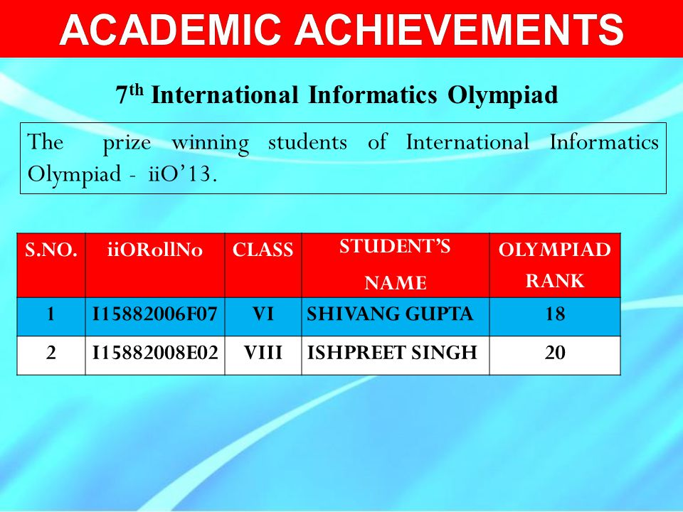 S.NO.iiORollNoCLASS STUDENT'S NAME OLYMPIAD RANK 1I15882006F07VISHIVANG GUPTA18 2I15882008E02VIIIISHPREET SINGH20 The prize winning students of Intern