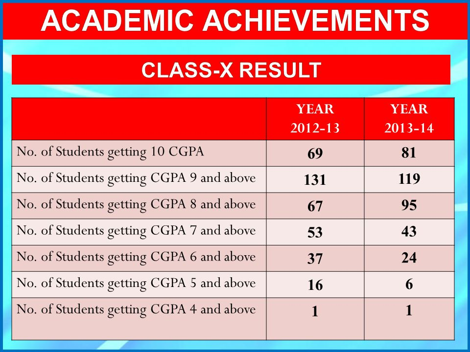 YEAR 2012-13 YEAR 2013-14 No. of Students getting 10 CGPA 69 81 No. of Students getting CGPA 9 and above 131 119 No. of Students getting CGPA 8 and ab