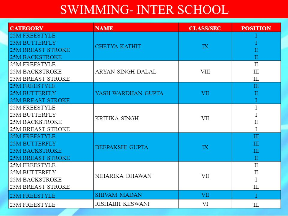 SWIMMING- INTER SCHOOL CATEGORYNAMECLASS/SECPOSITION 25M FREESTYLE 25M BUTTERFLY 25M BREAST STROKE 25M BACKSTROKE CHETYA KATHITIX I II 25M FREESTYLE 2