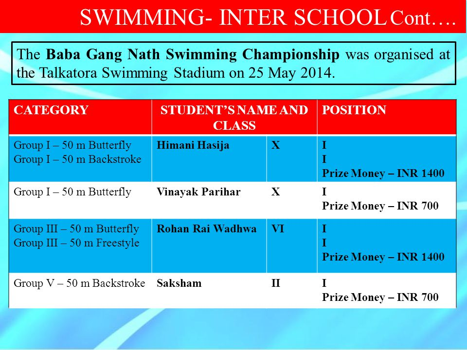 CATEGORYSTUDENT'S NAME AND CLASS POSITION Group I – 50 m Butterfly Group I – 50 m Backstroke Himani HasijaXI Prize Money – INR 1400 Group I – 50 m But