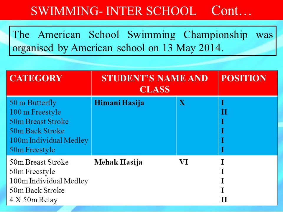 CATEGORYSTUDENT'S NAME AND CLASS POSITION 50 m Butterfly 100 m Freestyle 50m Breast Stroke 50m Back Stroke 100m Individual Medley 50m Freestyle Himani