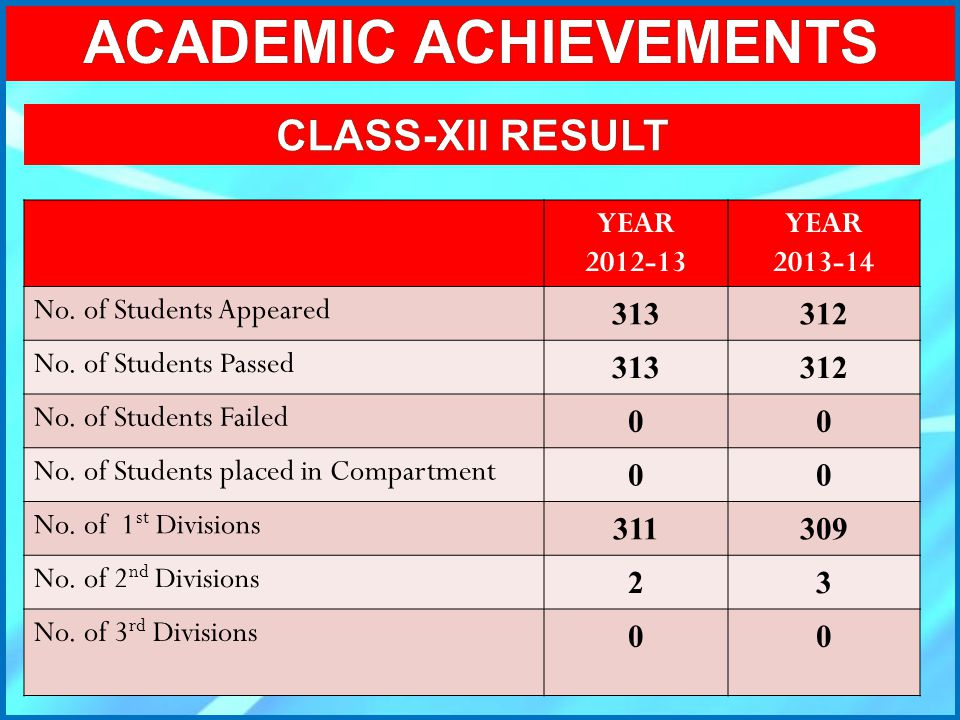 YEAR 2012-13 YEAR 2013-14 No. of Students Appeared 313312 No. of Students Passed 313312 No. of Students Failed 00 No. of Students placed in Compartmen