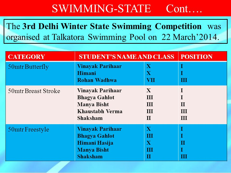 CATEGORYSTUDENT'S NAME AND CLASSPOSITION 50m Butterfly 50m Backstroke Vinayak Parihaar Himani Hasija XXXX IIII SWIMMING-STATE The team secured 9 Gold, 2 Silver and 4 Bronze medals.