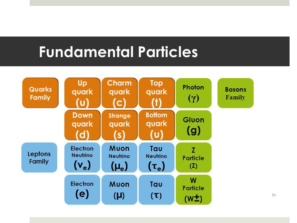 Fundamental Particles 54 Electron Neutrino (v e ) Electron (e) Muon Neutrino (µ e ) Muon ( µ ) W Particle (W ± ) Tau ( τ ) Tau Neutrino ( τ e ) Z Part