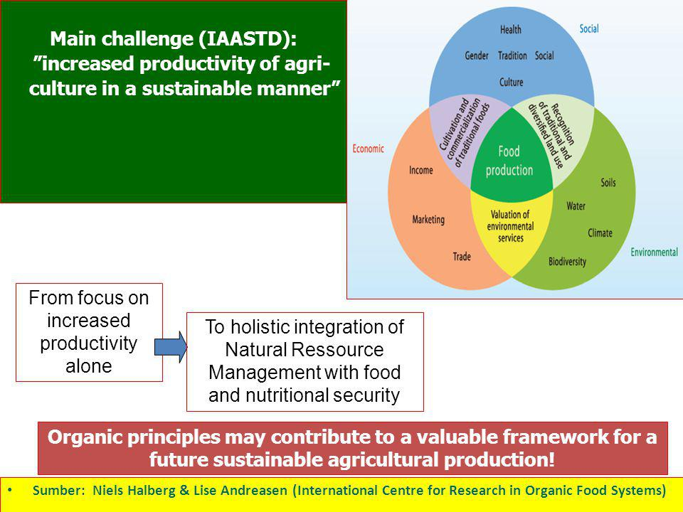 From focus on increased productivity alone To holistic integration of Natural Ressource Management with food and nutritional security Main challenge (