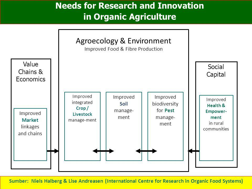 Needs for Research and Innovation in Organic Agriculture Improved integrated Crop / Livestock manage-ment Improved Soil manage- ment Improved biodiver