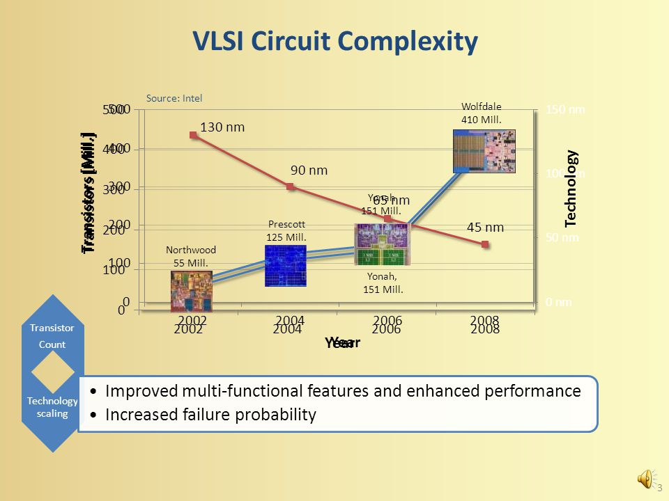 Transistor Count VLSI Circuit Complexity Technology scaling Improved multi-functional features and enhanced performance Increased failure probability Northwood 55 Mill.