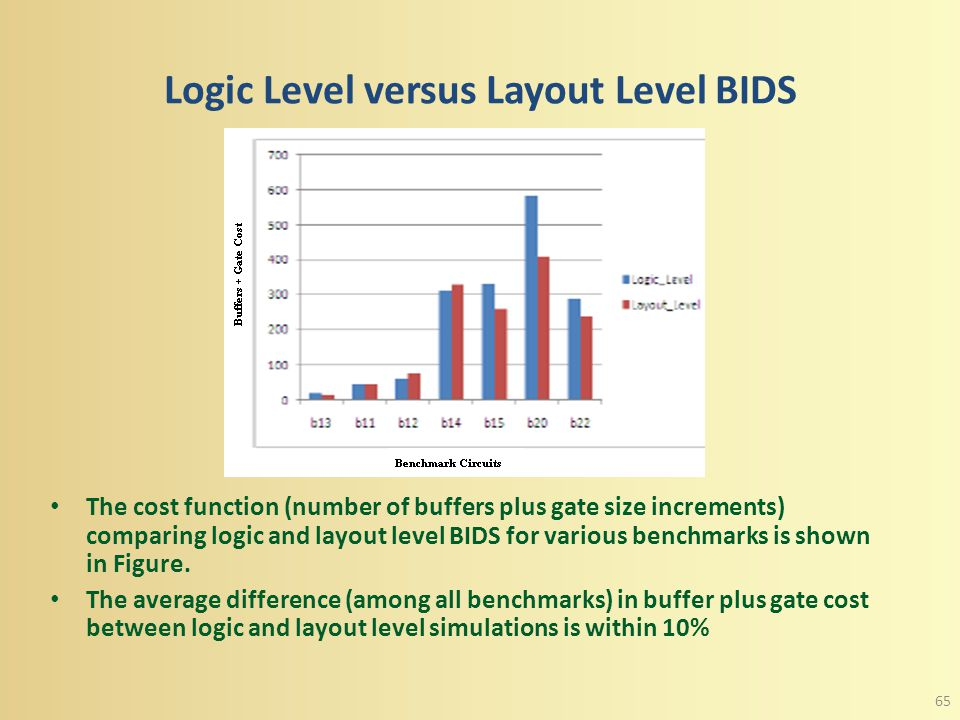 Layout Level BIDS Simulation The benchmark circuits for layout level BIDS were placed and routed using cadence design encounter tool to estimate actua
