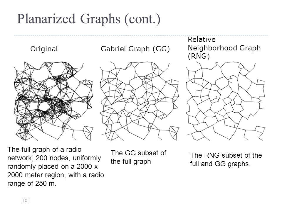 Planarized Graphs (cont.) Gabriel Graph (GG) Relative Neighborhood Graph (RNG) Original 101 The GG subset of the full graph The full graph of a radio