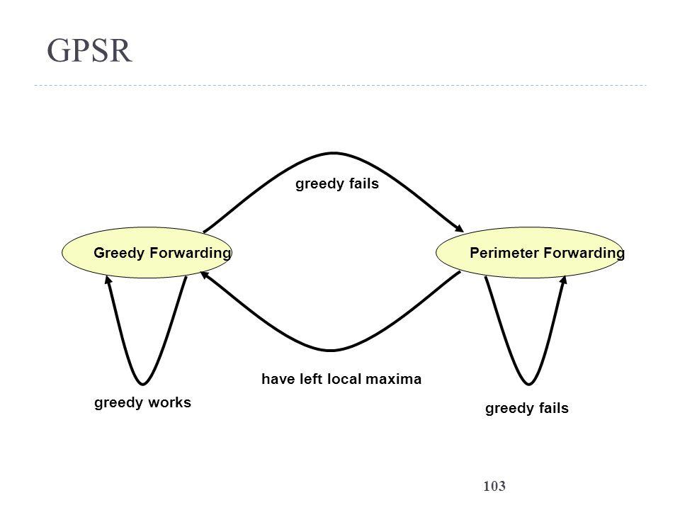 103 GPSR Greedy ForwardingPerimeter Forwarding greedy fails have left local maxima greedy works greedy fails