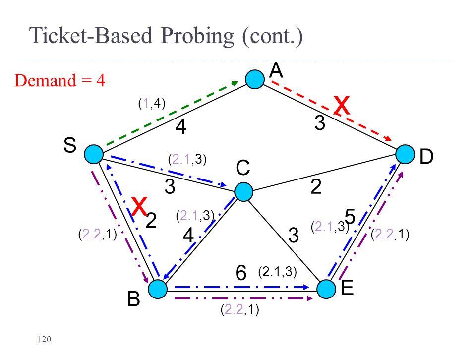 Ticket-Based Probing (cont.) S D A B C E 4 3 3 2 4 2 3 6 5 x Demand = 4 x (1,4) (2.1,3) (2.2,1) (2.1,3) (2.2,1) 120