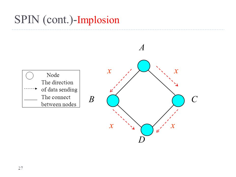 SPIN (cont.)- Implosion Node The direction of data sending The connect between nodes 27 A C B D x xx x