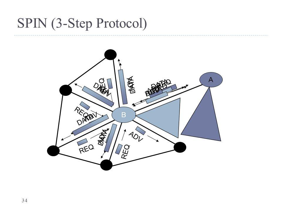 34 SPIN (3-Step Protocol) B A ADV REQ DATA ADV REQ DATA