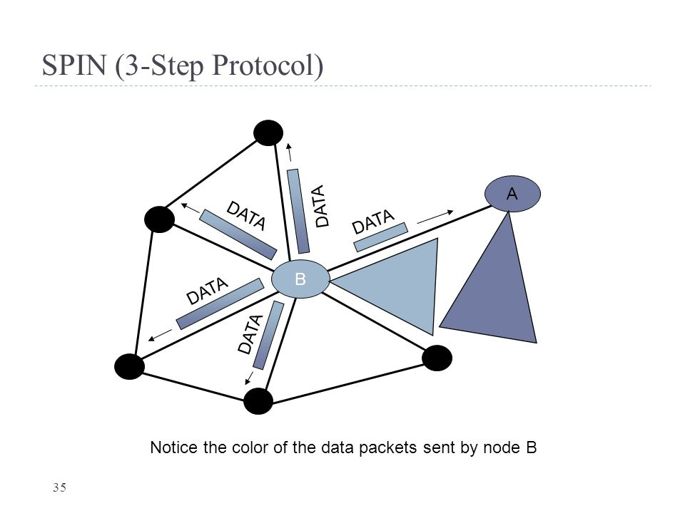 35 SPIN (3-Step Protocol) B A DATA Notice the color of the data packets sent by node B