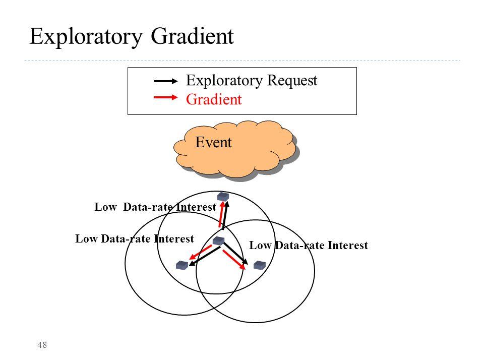 Exploratory Gradient 48 Low Data-rate Interest Event Low Data-rate Interest Exploratory Request Gradient