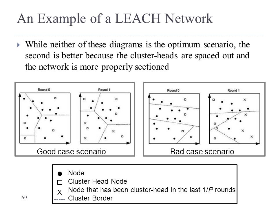 An Example of a LEACH Network  While neither of these diagrams is the optimum scenario, the second is better because the cluster-heads are spaced out
