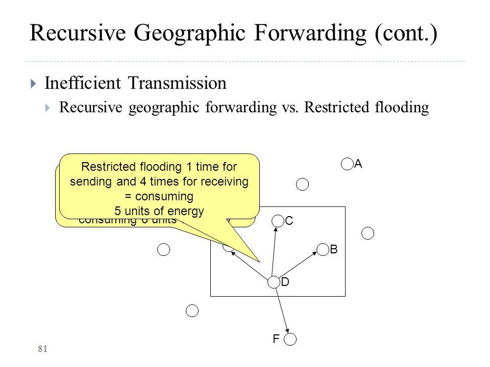 Recursive Geographic Forwarding (cont.)  Inefficient Transmission  Recursive geographic forwarding vs. Restricted flooding F A E B C D Recursive Geo