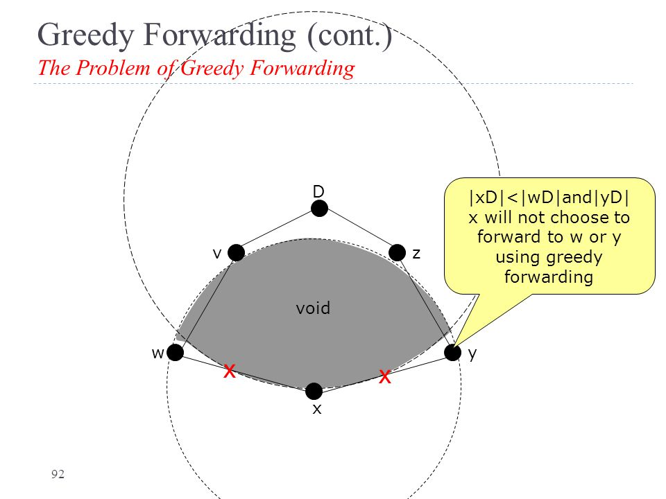 Greedy Forwarding (cont.) The Problem of Greedy Forwarding x wy D vz |xD|<|wD|and|yD| x will not choose to forward to w or y using greedy forwarding v