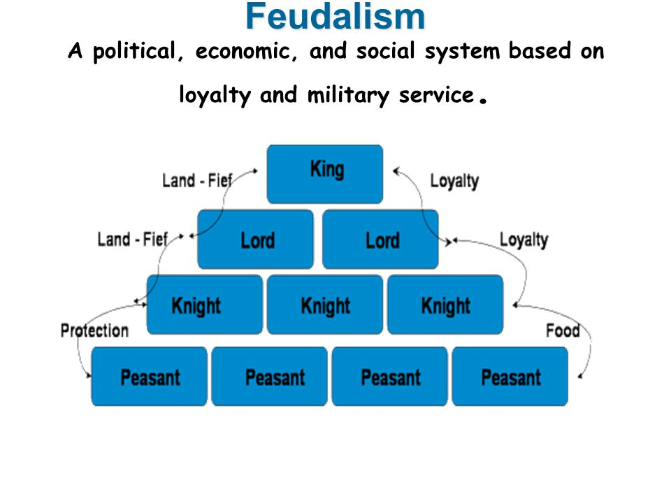 Feudalism Feudalism A political, economic, and social system based on loyalty and military service.