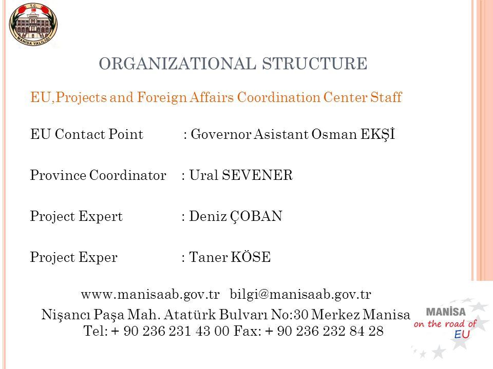 ORGANIZATIONAL STRUCTURE EU,Projects and Foreign Affairs Coordination Center Staff EU Contact Point : Governor Asistant Osman EKŞİ Province Coordinato