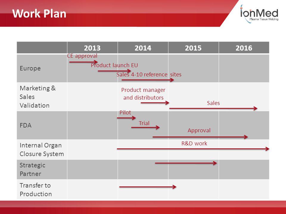 Work Plan 21 2013201420152016 Europe Marketing & Sales Validation FDA Internal Organ Closure System Strategic Partner Transfer to Production CE approv