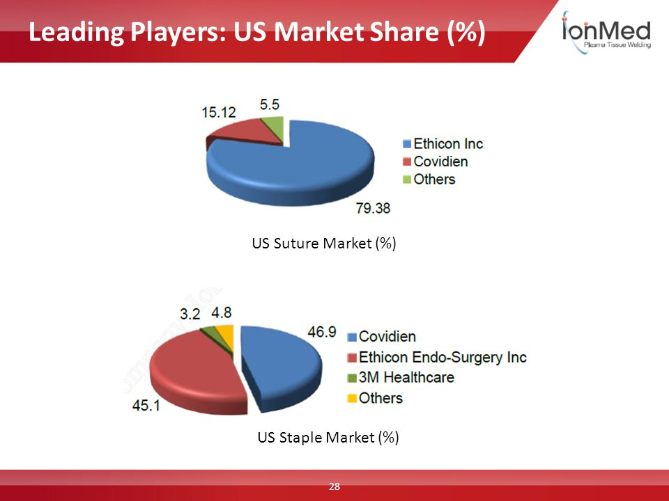 US Staple Market (%) US Suture Market (%) Leading Players: US Market Share (%) 28