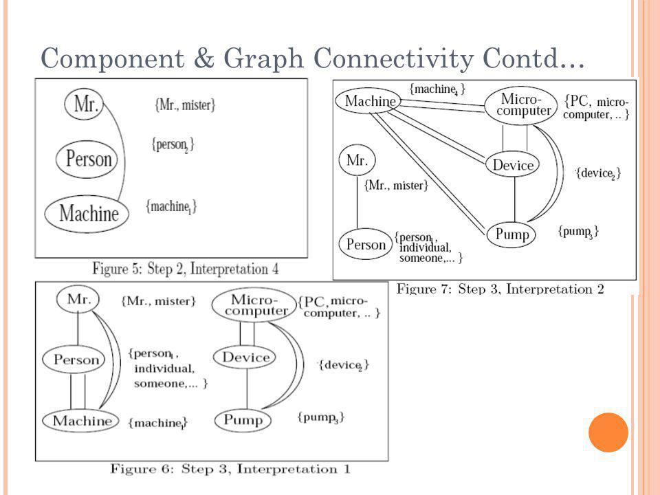 Component & Graph Connectivity Contd…