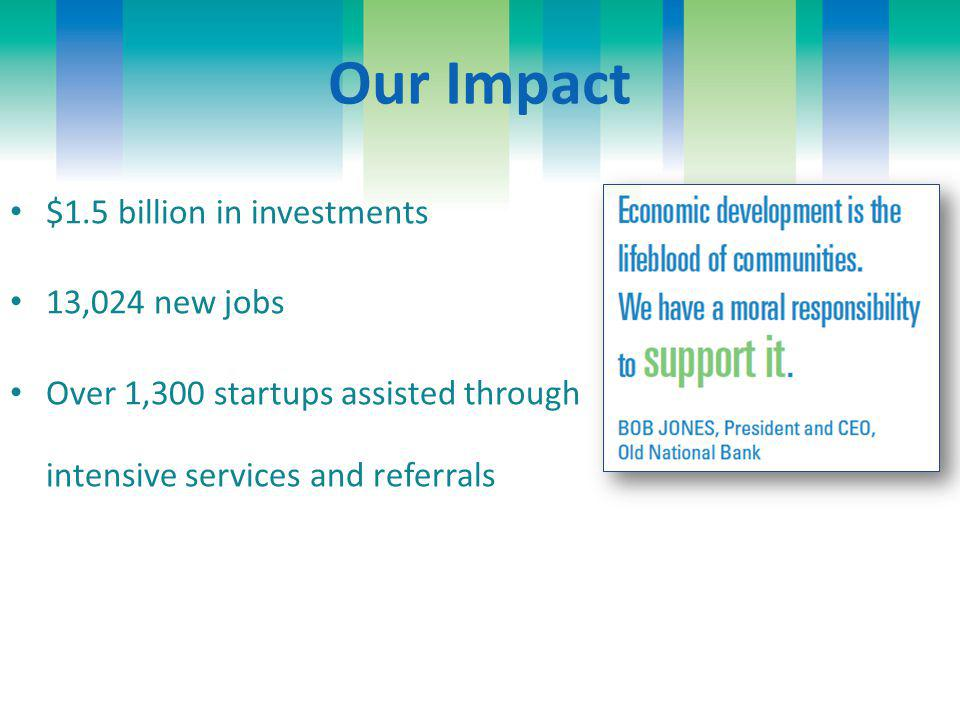 $1.5 billion in investments 13,024 new jobs Over 1,300 startups assisted through intensive services and referrals