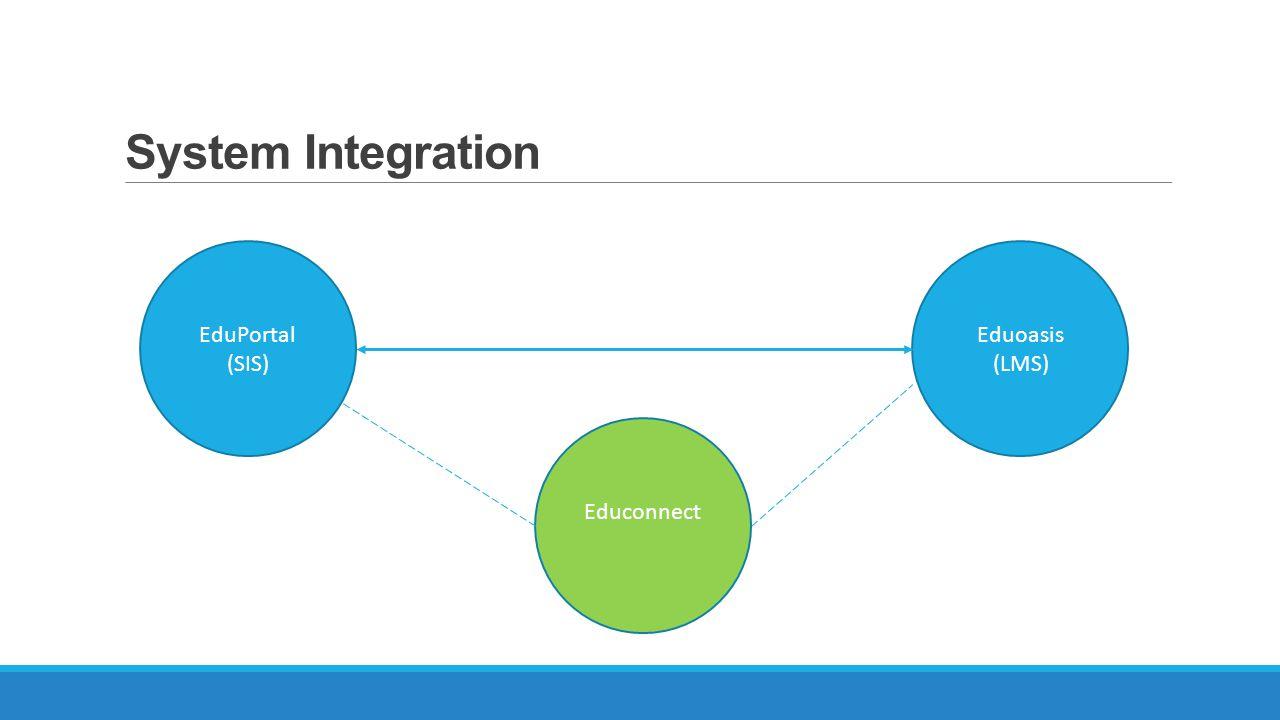 System Integration EduPortal (SIS) Eduoasis (LMS) Educonnect