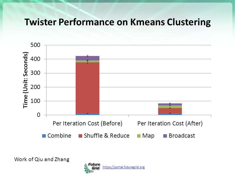 https://portal.futuregrid.org Twister Performance on Kmeans Clustering Work of Qiu and Zhang