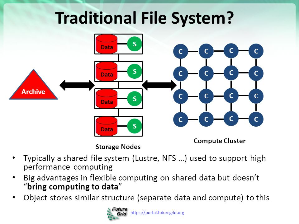 https://portal.futuregrid.org Traditional File System? Typically a shared file system (Lustre, NFS …) used to support high performance computing Big a